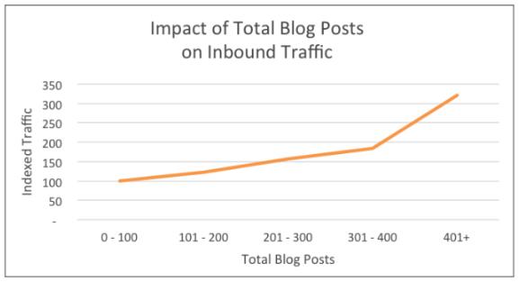 Blogging financial services graph