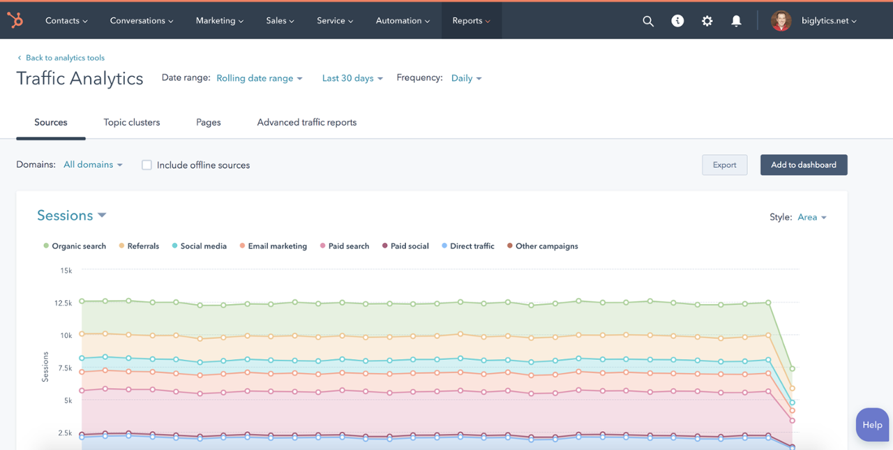 HubSpot CMS Analytics