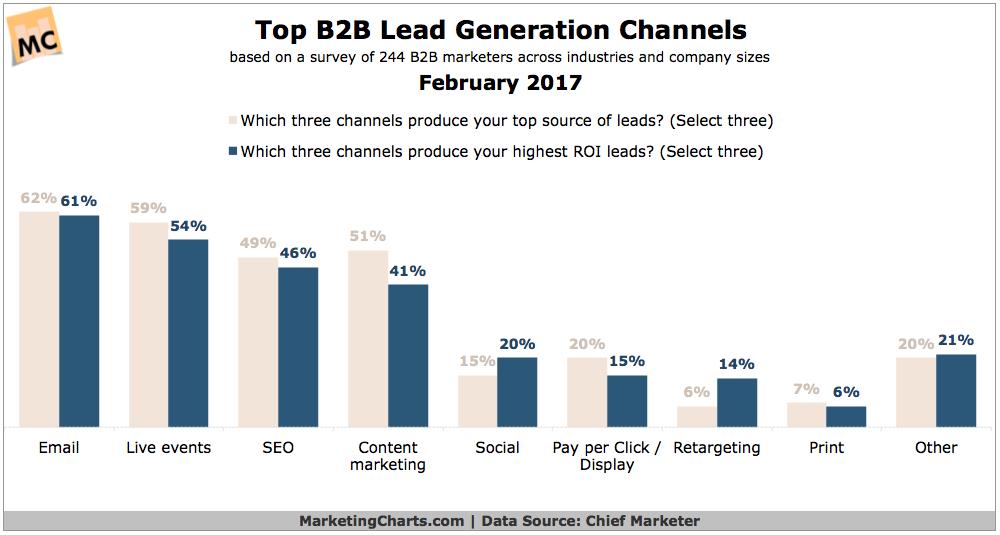 marketing automation lead generation