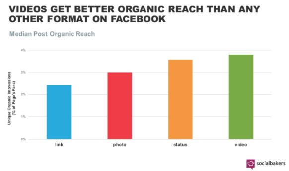 Facebook Video Reach Graph - Social Bakers 2017.png