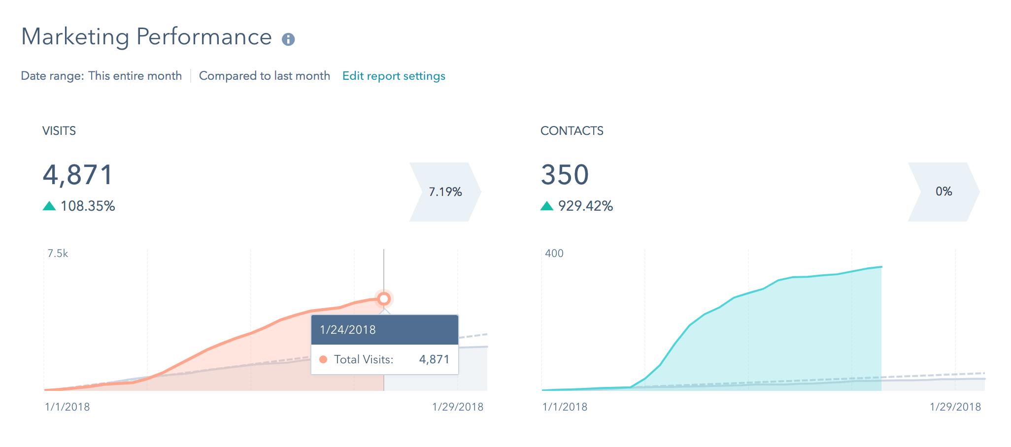 HubSpot performance