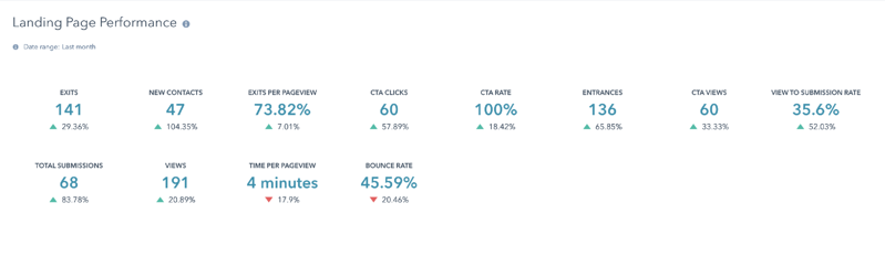 HubSpot Landing Page Performance