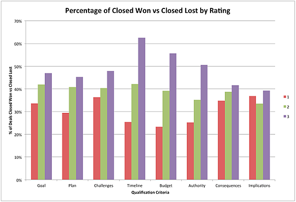 HubSpot percent closed by won