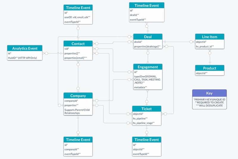 HubSpot-ERD-Diagram