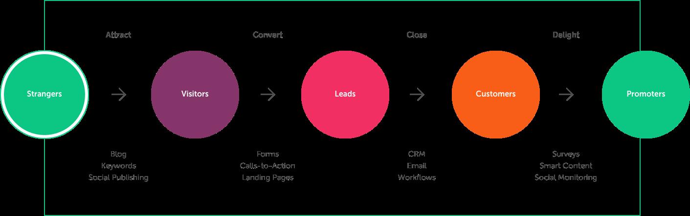 HubSpot Inbound Methodology - MO Agency