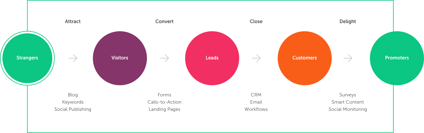 HubSpot Inbound Methodology - MO Agency