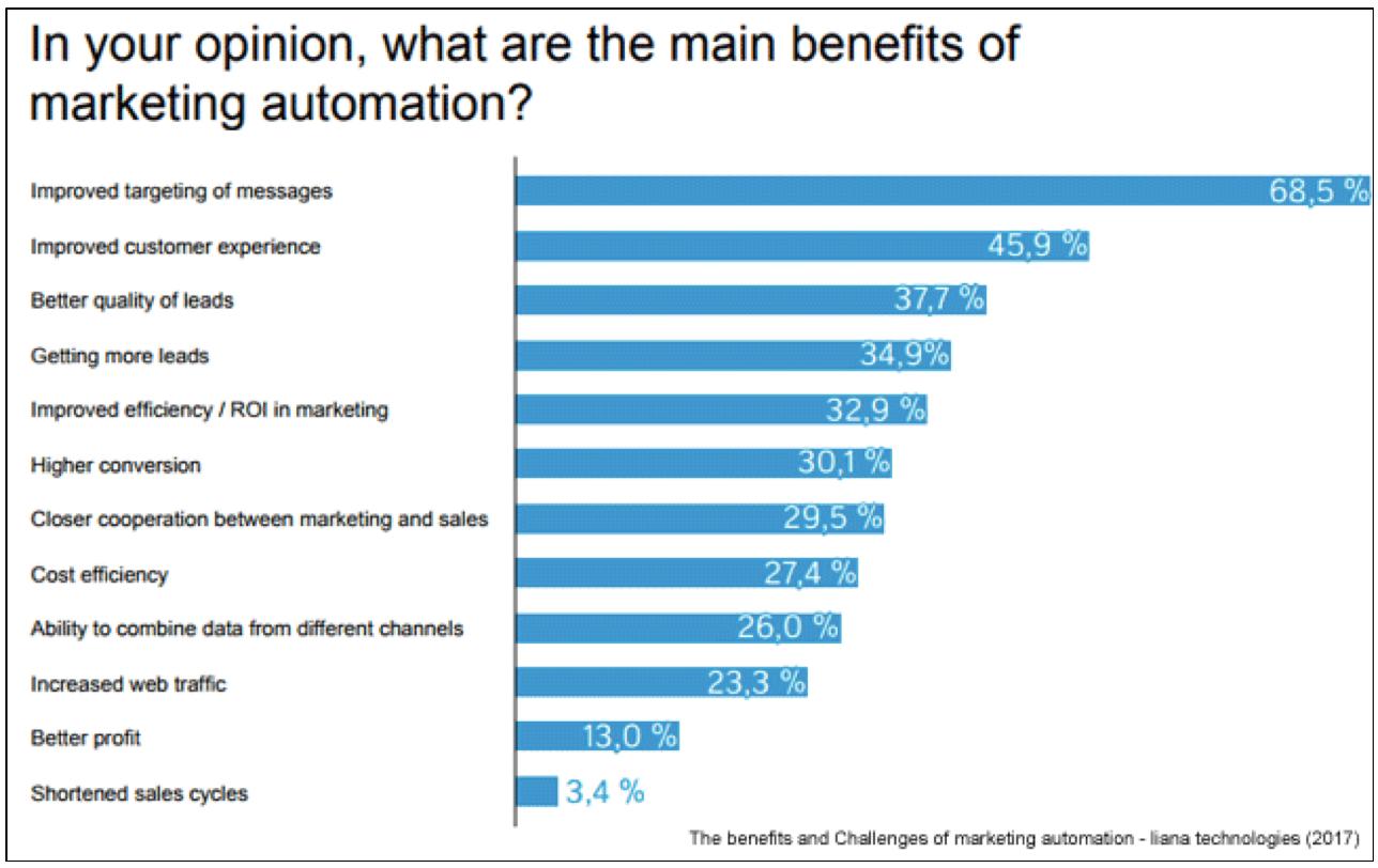 Marketing Automation Benefits-1
