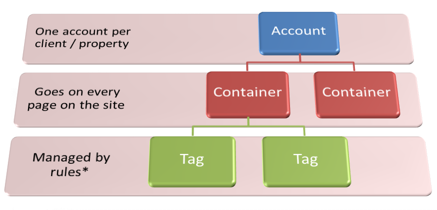 Google Tag Manager Heirarchy