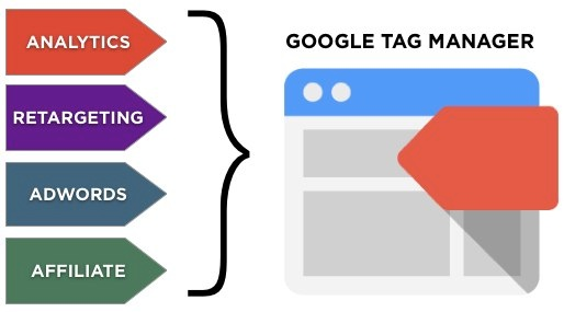 Google Tag Manager Overview