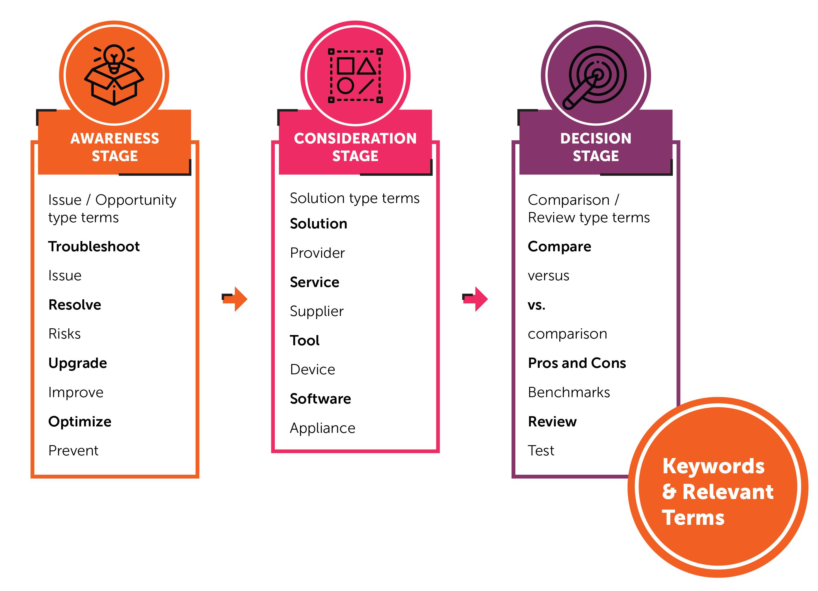 MO - Hubspot Inbound Marketing - Diagram - 20180306-01