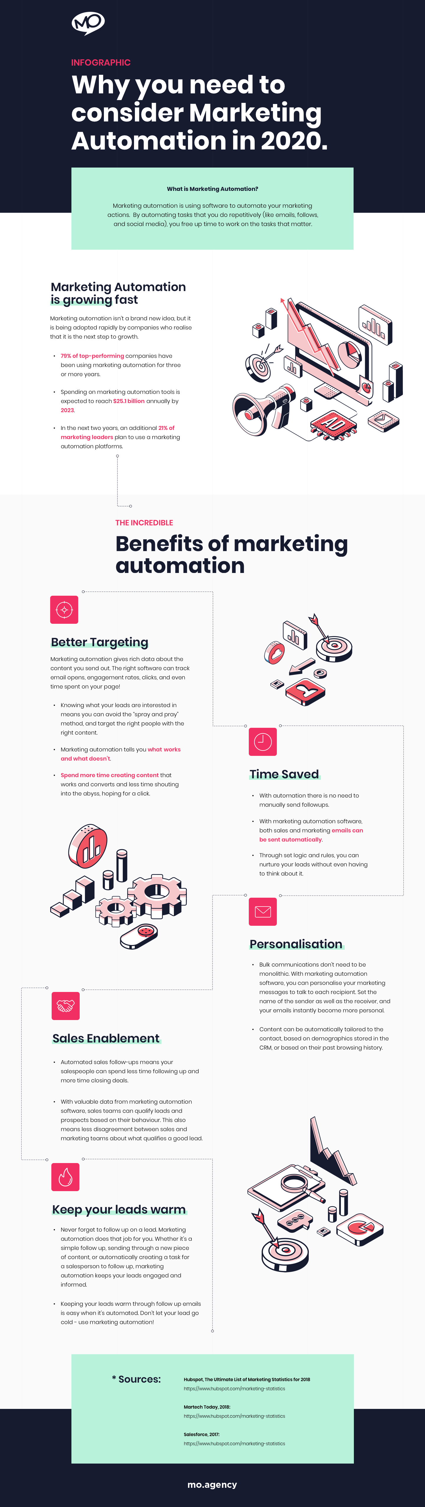 MO - Marketing Automation - Infographic - No Link - 20200306