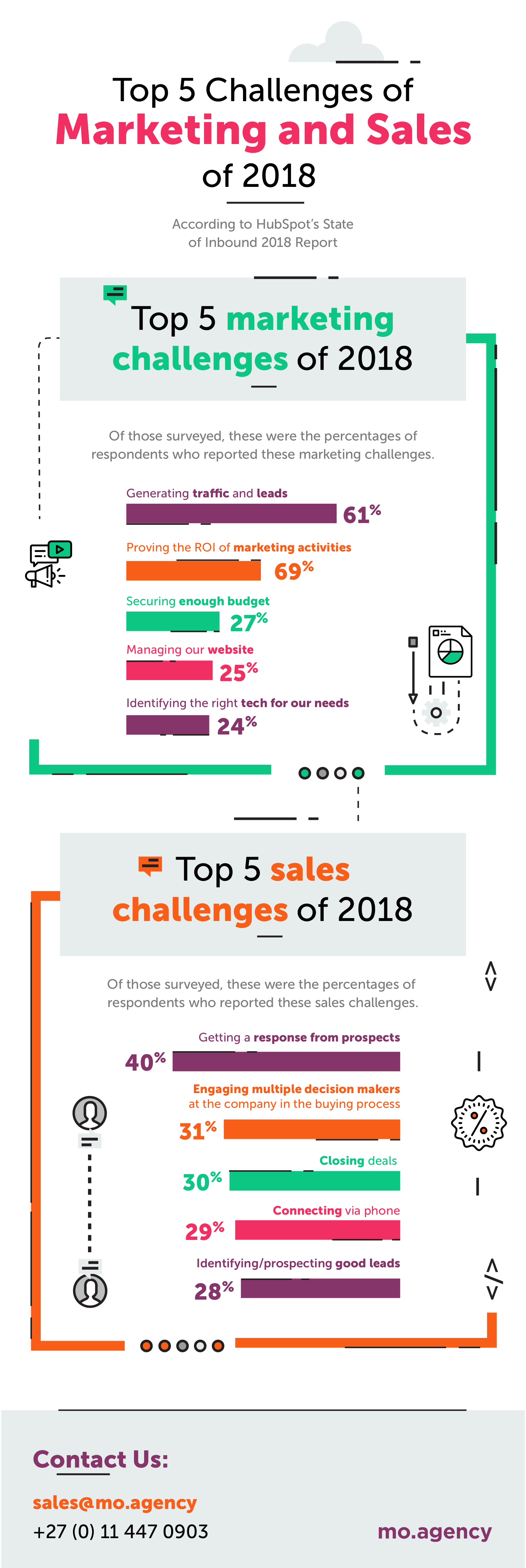 MO - Top 5 Challenges of Marketing and Sales - Infographic - 20180727