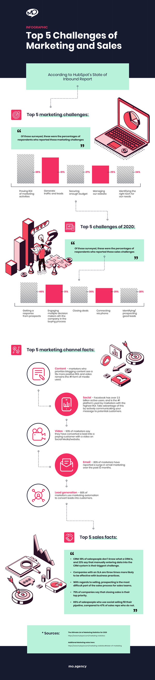 MO---Top-5-Challenges-of-Marketing-and-Sales---Infographic---20200424-(1)