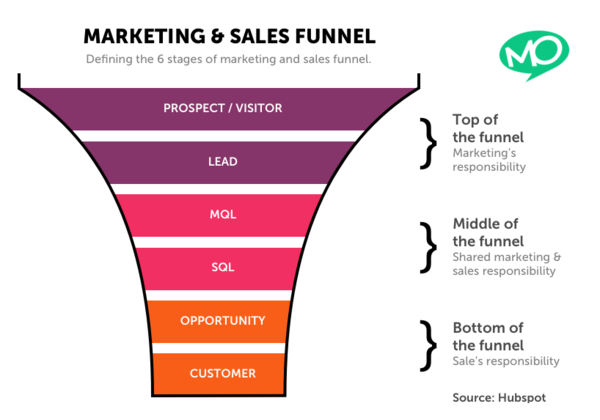 MO_-_Marketing_Sales_Funnel_-_20180612