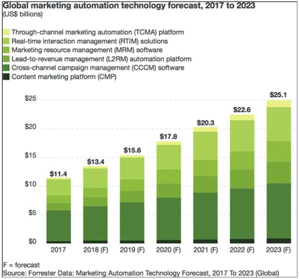 Marketing-Automation-Forecast