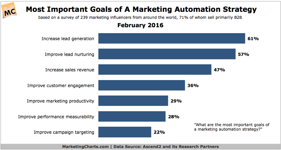 marketing automation goals south africa