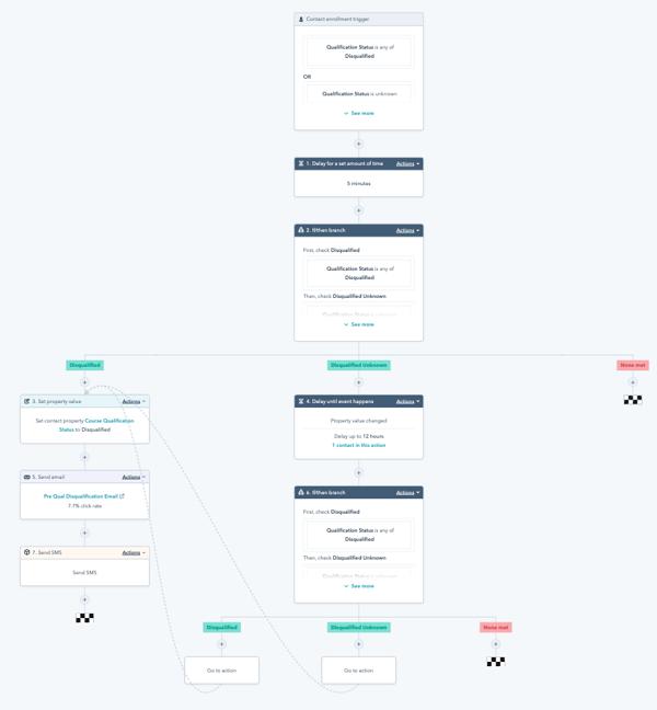 Qualification workflow