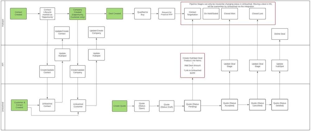 Quantum Process Design