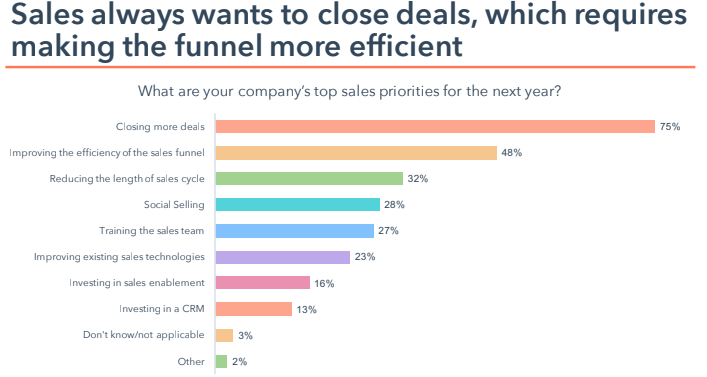 Sales enablement strategy - leads