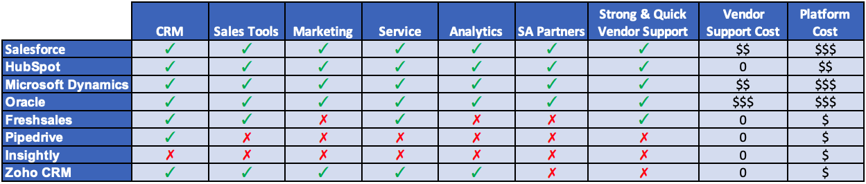 Salesforce CRM Comparison