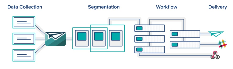 email automation includes segmentation