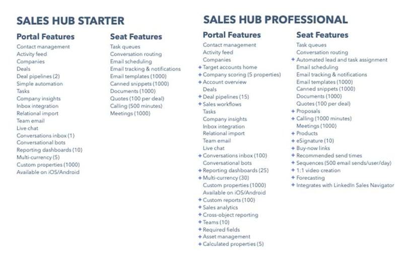 hubspot-sales-starter-vs-pro