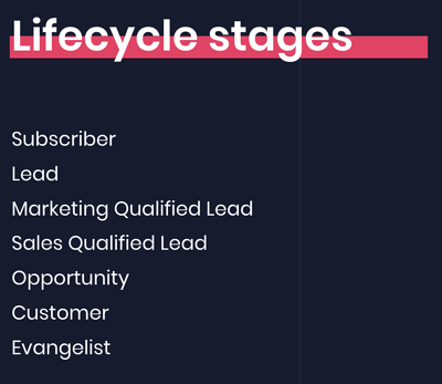 qualified leads - lifecycle stages