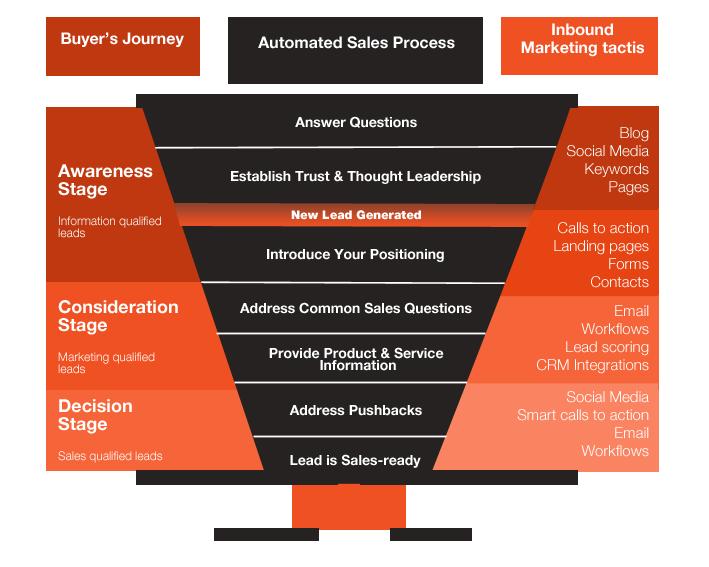 sales-methodology-customer-map