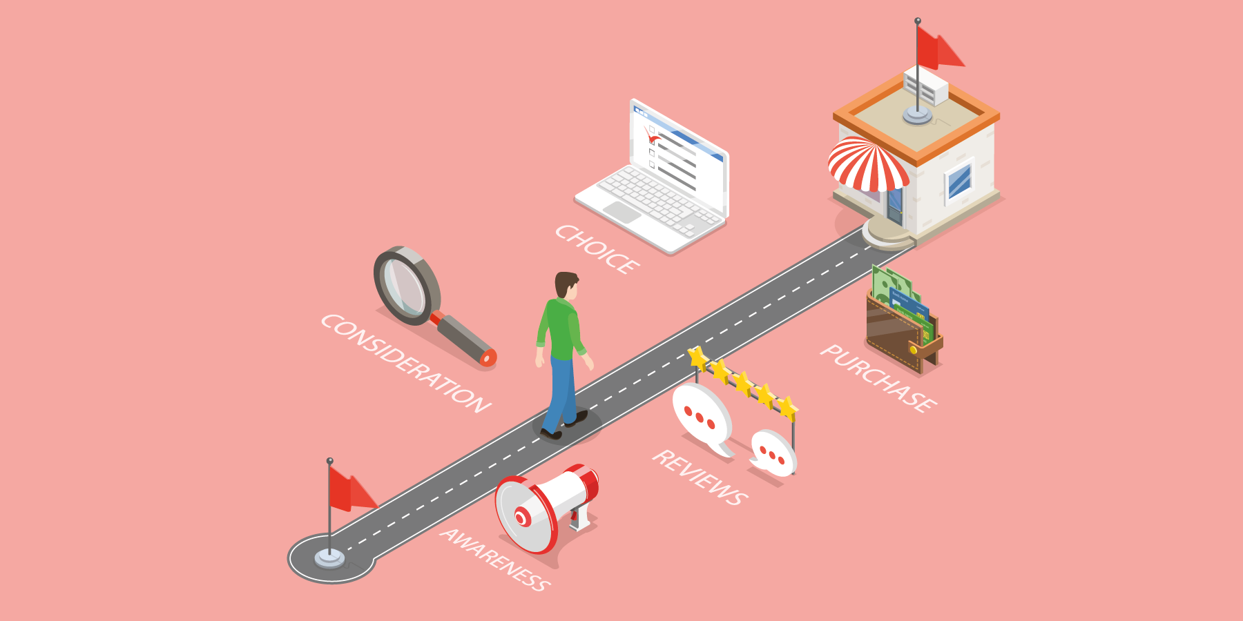 CRM Customer Journey