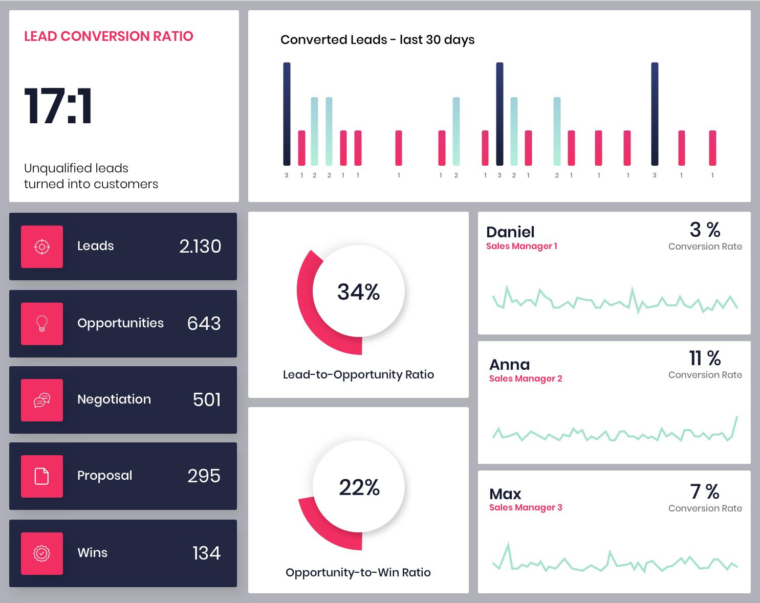 CRM Sales Dashboard