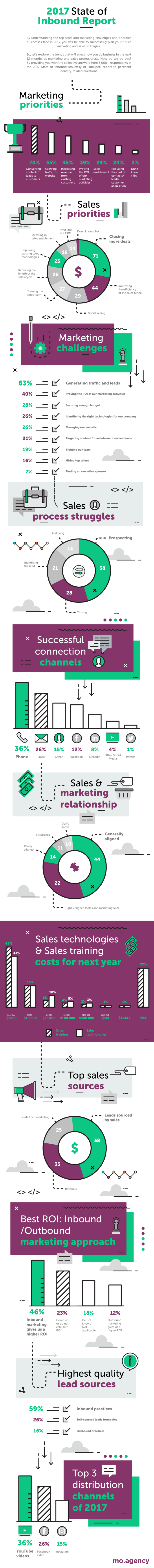 State of Inbound Marketing Infographic 2017 - MO Agency