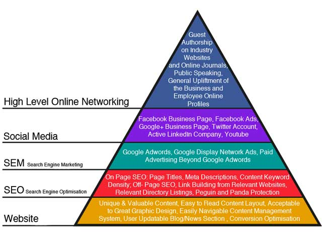 online marketing hierarchy of needs