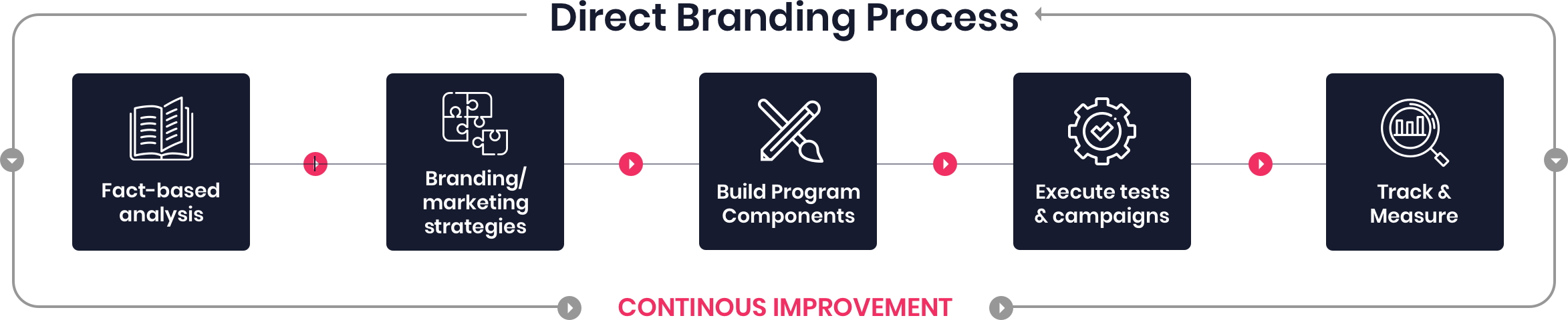 Direct branding Process diagram@2x