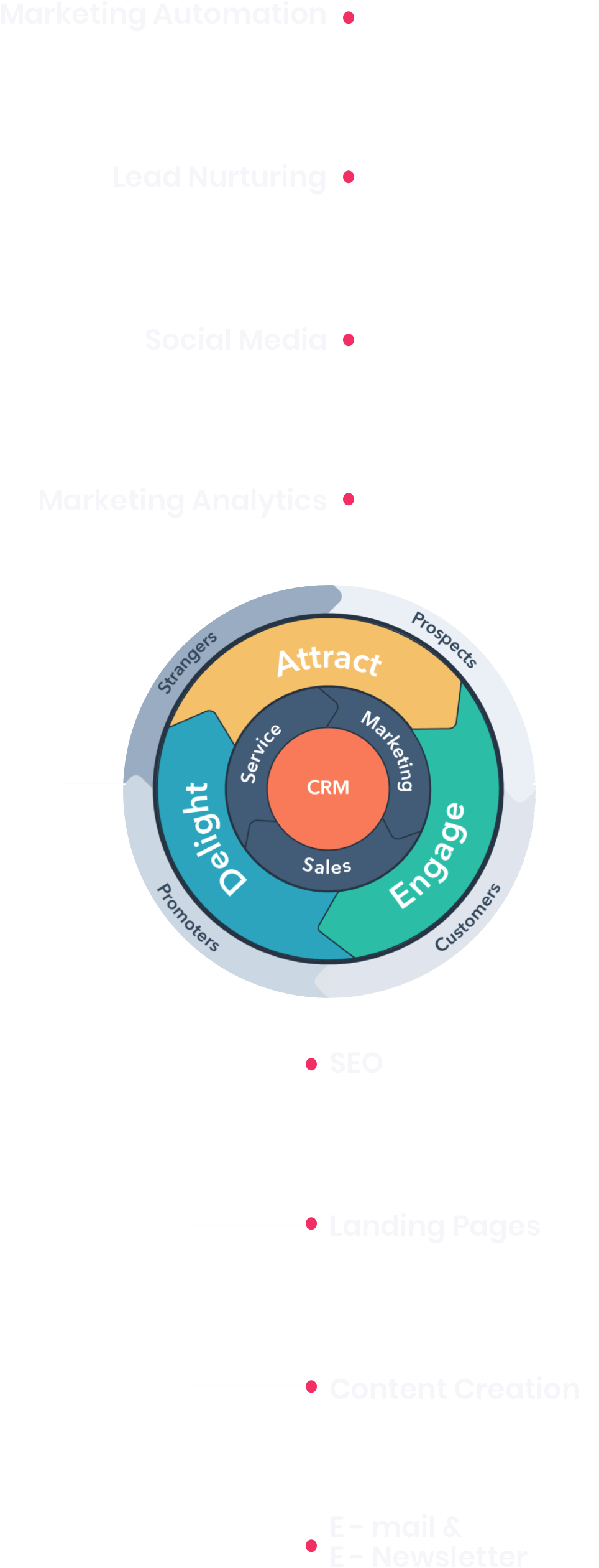 MO-Service-Inbound-marketing-CRM-Diagram-mobile@2x