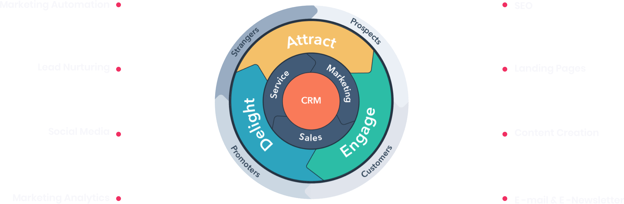 MO-Service-Inbound-marketing-CRM-diagram@2x
