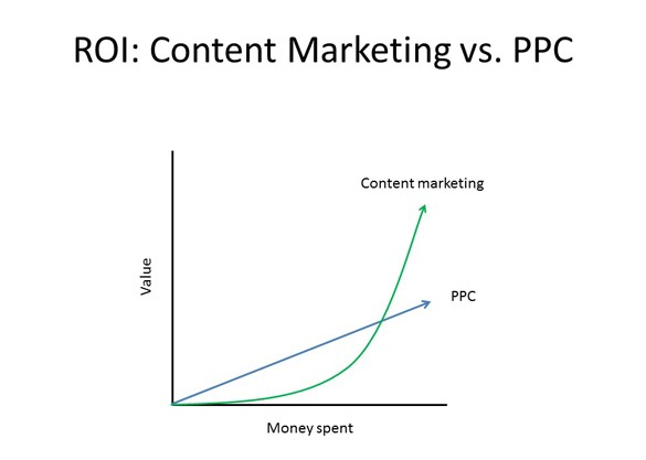 PPC vs content marketing